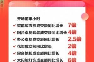 阳台办公新趋势京东618前半小时办公桌椅成交额同比增长2.5倍